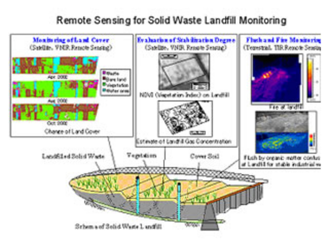 application of remote sensing technology in Remote sensing is widely used in different field and major application area are listed this is one of the most large scale applications of remote sensing technology restricting sex trade in remote areas.